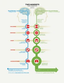 what-is-a-growth-mindset_5372df15ad4e5_w1500